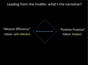Leading from the Middle - What's the narrative?