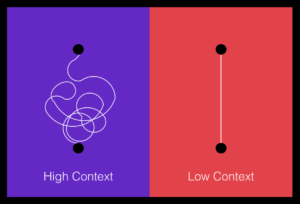 "This illustration is split in half. On one side is a purple background, and a line that loops back and forth connects two dots. Below this, it says ""High context. The other half has two dots directly connected by a straight line. Below this, it says ""Low context."""
