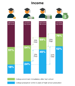 An NRC Research Center infographic which can be found here: https://nscresearchcenter.org/high-school-benchmarks-2016-national-college-progression-rates/
