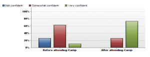 Confidence Levels of Dissertation Campers (Click to Enlarge)