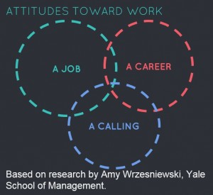 attitudes_toward_work_venn