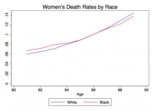 This graph shows a demographic phenomenon called the black / white mortality crossover. Graph by Elizabeth Wrigley-Field.